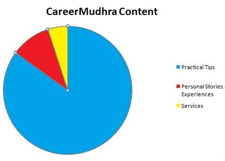 Carerr Mudhra Content Chart
